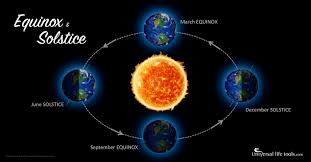 The Science Behind Equinoxes and Solstices